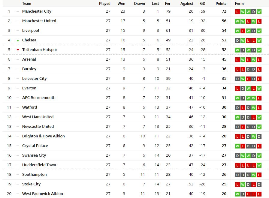 The english premier league table right now theboxshowafrica - Today premier league results and tables ...